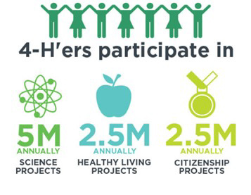 Stylized Text: 4-H'ers participate in 5M science projects, 2.5M healthy living projects, 2.5M citizenship projects annually
