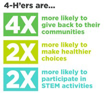 Stylized text: 4-H'ers are... 4x more likely to give back to their communities, 2x more likely to make healthier choices, 2x more likely to participate in STEM activities
