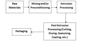 Figure 2. Flow chart of a typical extrusion processing line.