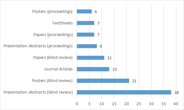 Figure 1. Most common scholarship types published from 2012–2014 by WSU Youth and Family Extension faculty.
